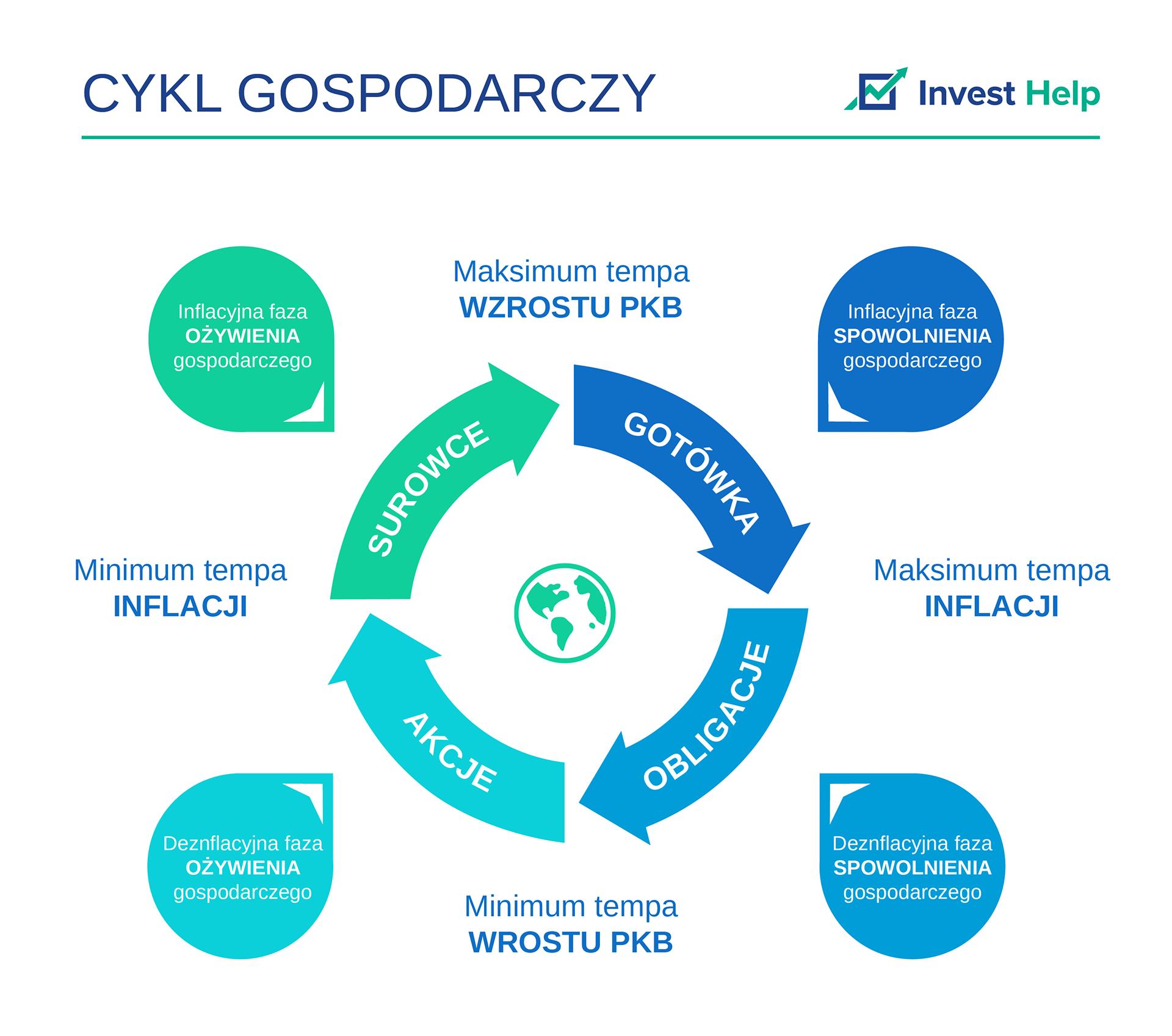 cykl-gospodarczy-invest-help