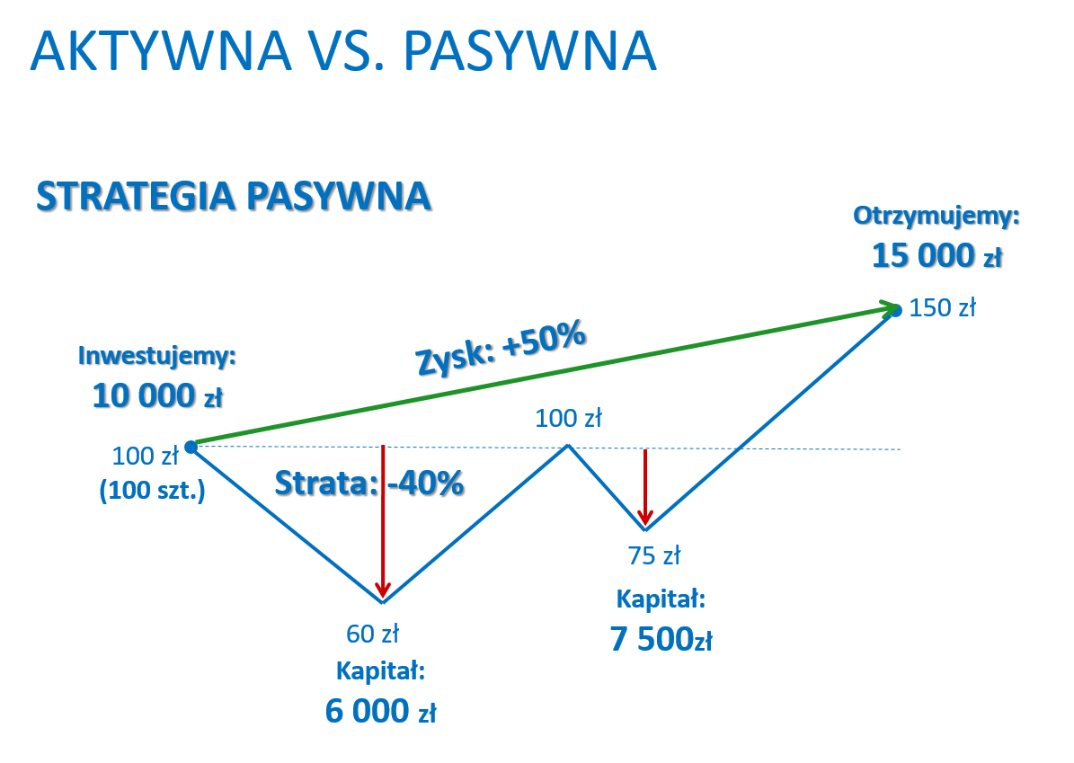 pasywna