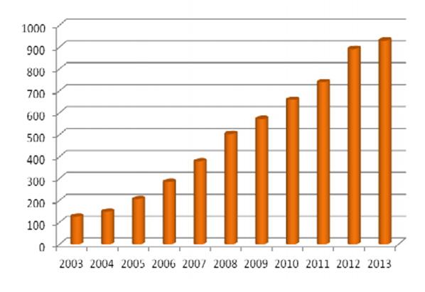 suma-netto-aktywów-wszystkich-funduszy-inwestycyjnych-na-polskim-rynku