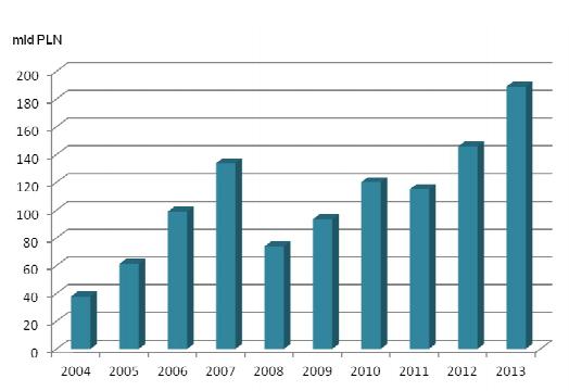 suma-netto-aktywów-wszystkich-funduszy-inwestycyjnych1